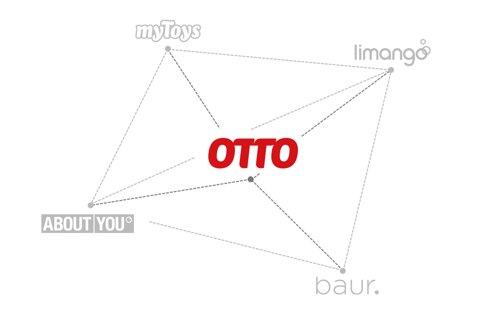 OTTO Retail Media Plattformen visualisiert