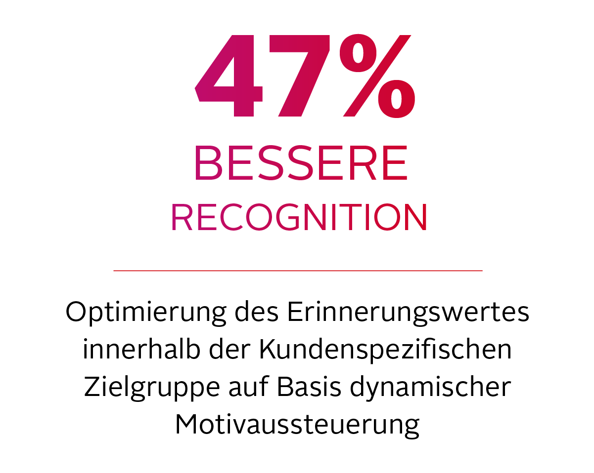47% BESSERE RECOGNITION